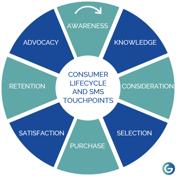 consumer-lifecycle-and-sms-touchpoints